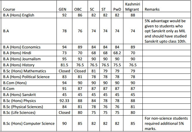 Kalindi College Second Cut off List 2016