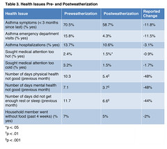 Table 3. Health Issues Pre- and Postweatherization