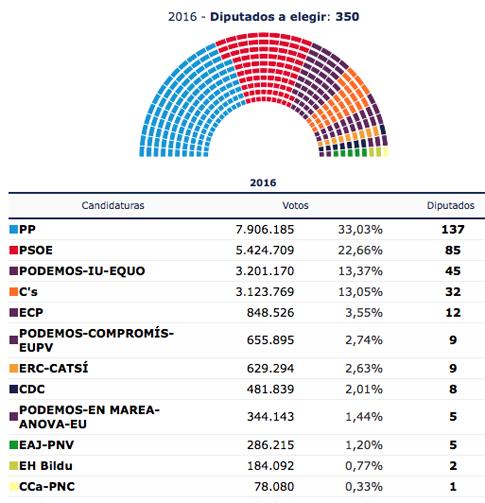 16f27 Resultados definitivos Mª Interior elecciones 26 junio 2016 1