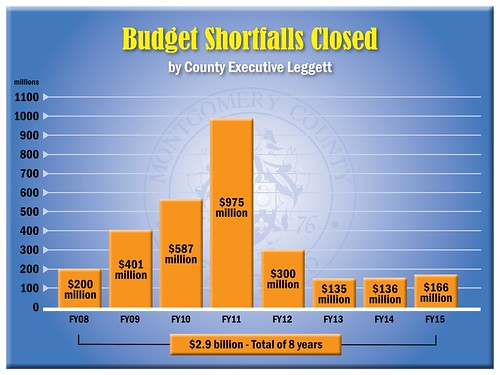 FY2015_budget-shortfalls | by Montgomery County, MD