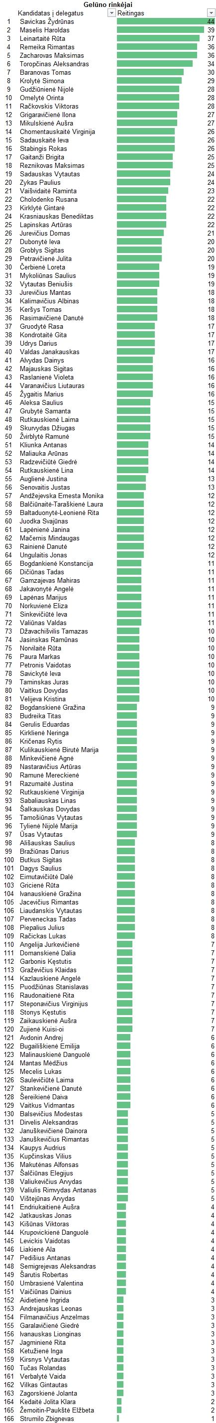 Čia yra sureitinguoti visi kandidatai į suvažiavimo delegatus pagal balsavusiuosius už Arūną Gelūną kaip kandidatą nuo LRLS į Senamiesčio vienmandatę 2016 metų Seimo rinkimams.