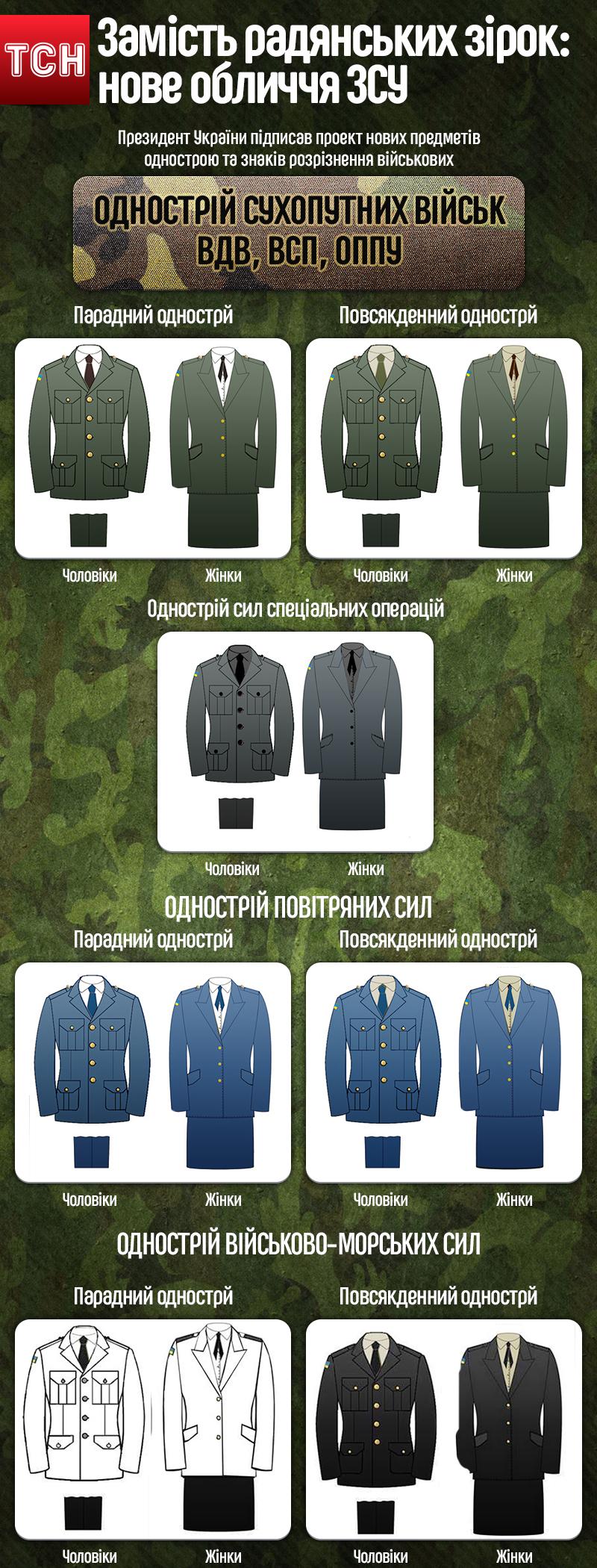 Какими будут новые форма и погоны украинской армии Инфографика  Какими будут новые форма и погоны украинской армии Инфографика inforesist