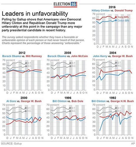 Cote d'impopularité 2016