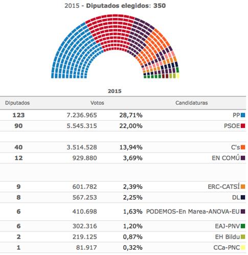 16f27 Resultados definitivos Mª Interior elecciones 26 junio 2016 diciembre 2015