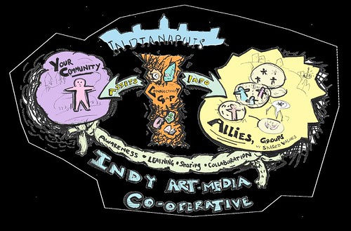 Infographic depicting how the connectivity gap in Indianapolis stops assets and info from being exchanged between your community and allies, or groups with shared values to you. There's a bus, a clock, money, a book & a car in the connectivity gap. At the bottom Indy Art Media Co-op is tying the gap with awareness, learning, sharing, & collaboration
