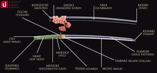Parts-of-a-Samurai-Sword-Logo
