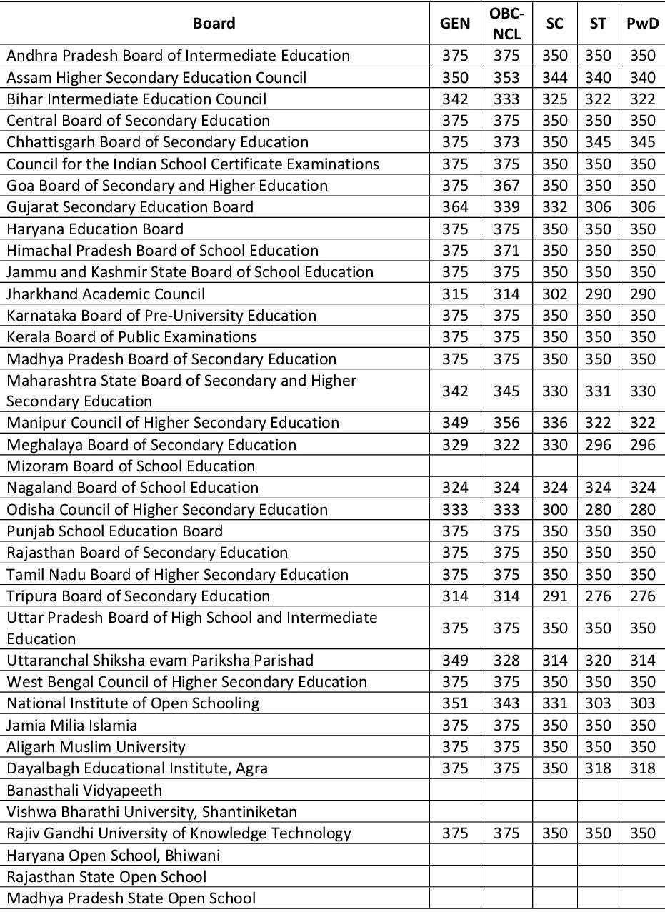 Class 12 Board Performance Criteria for IIT