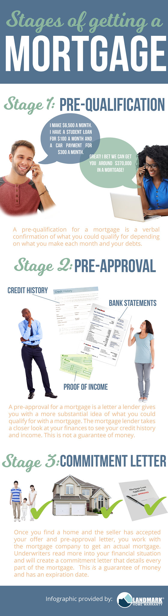 Stages of a Mortgage