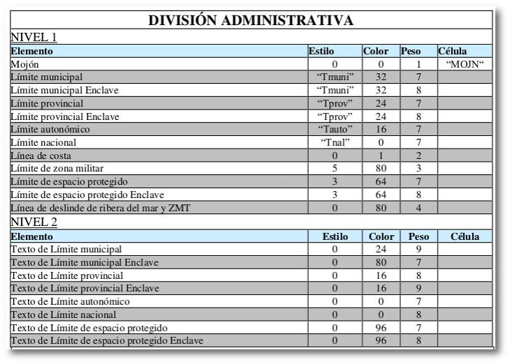 Modelo de datos con la estructura de niveles DGN. IECA