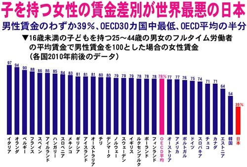 子を持つ女性の賃金差別が世界最悪の日本