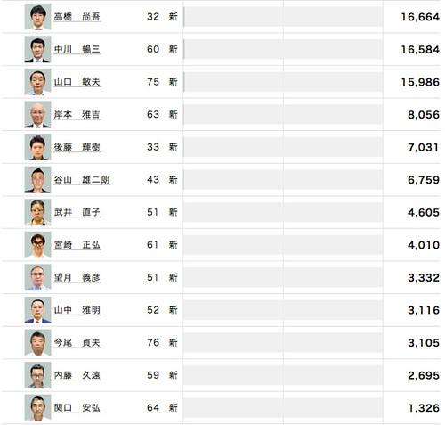開票速報 2016年東京都知事選 (2/2)