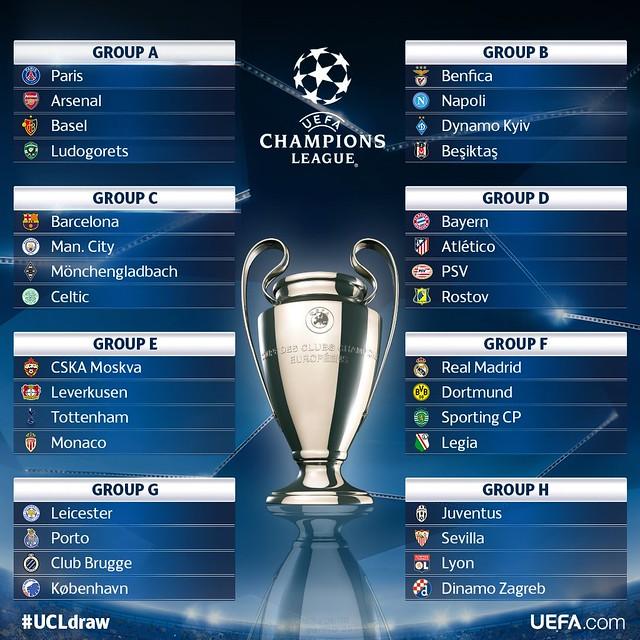 Champions League: Sorteo de Grupos