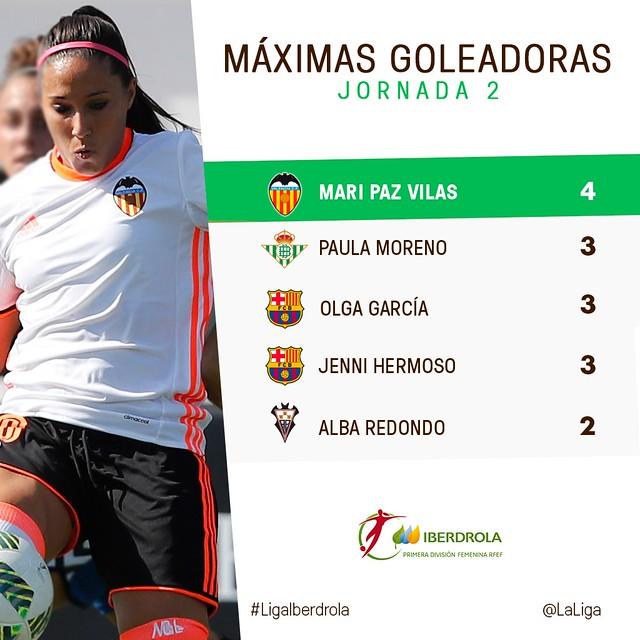 Liga Iberdrola (Jornada 2): Máximas Goleadoras