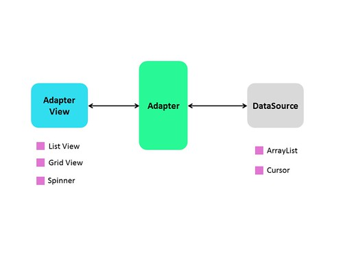 How To Use ListView With ArrayAdapter In Android | Ran's Blog