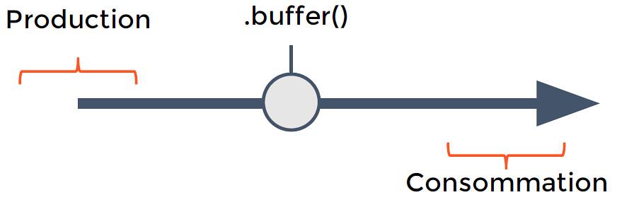 Figure 6-4 Opérateur d'échantillonnage