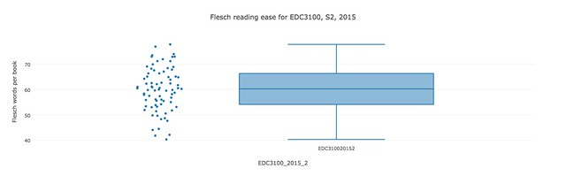 EDC3100 S2 2015 readability