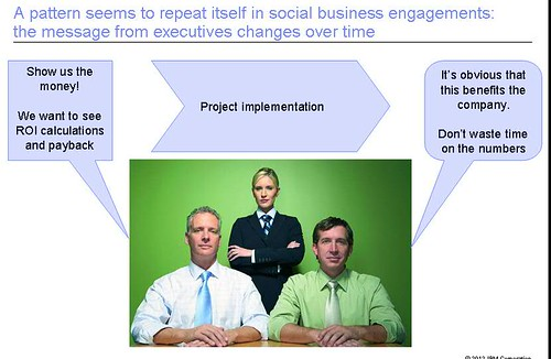 Business Value of Social Business for Executives | by elsua