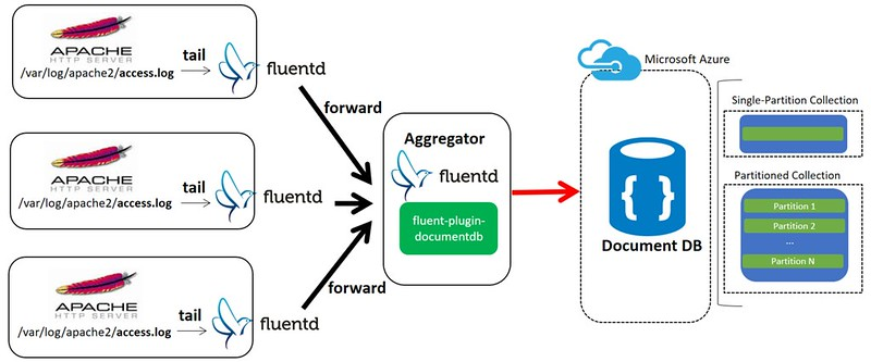 fluentd-azure-documentdb-collection