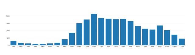 2014 prints per hour
