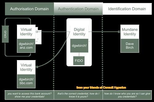 Three Domain Identity Model