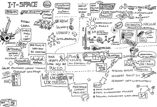 The Internet of Things in Space: Building Compelling User Experiences - Steve Hillenius
