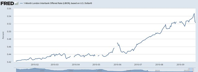 30 day libor q3.png