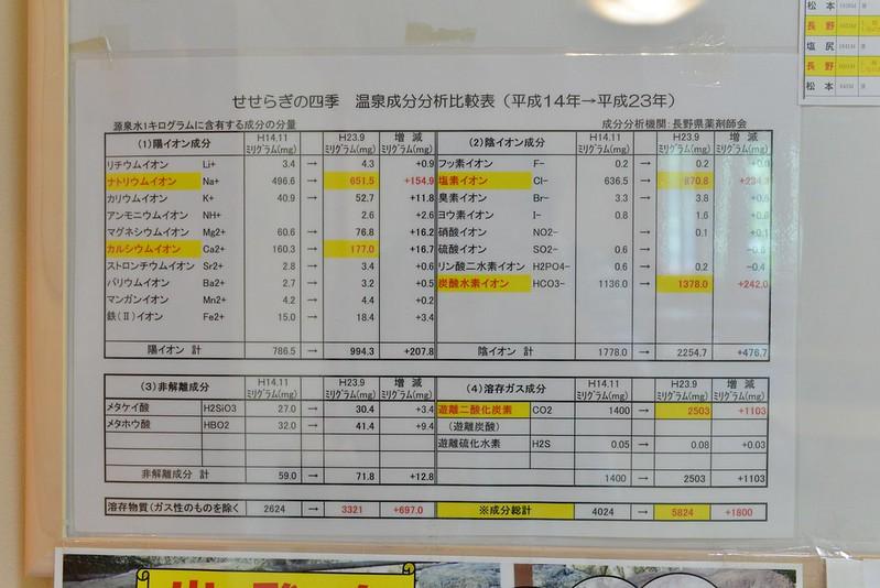 せせらぎの四季 長野旅行 2016年8月15日-17日