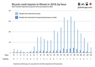 Bicycle crash injuries in Illinois in 2010, by hour | by Steven Vance
