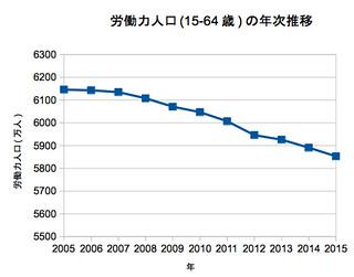 労働力人口(15-64歳)の年次推移