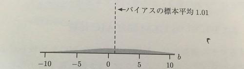 最大対数尤度と平均対数尤度の計算を12回