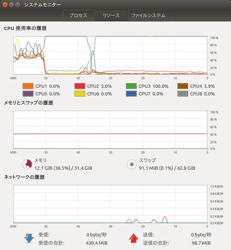 Waifu2x_SS_(2016_08_27)_1 システムモニターのウィンドウのスクリーンショット画像。グラフが表示されている。