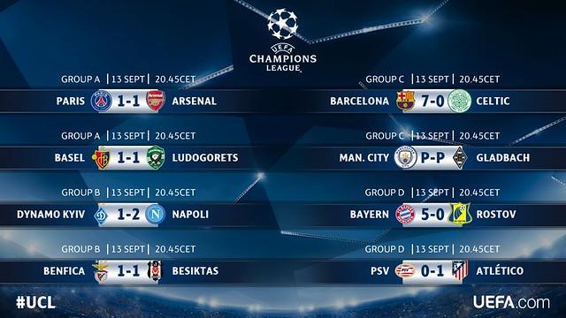 Champions League - Grupos (Jornada 1): Resultados