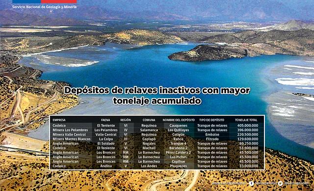 Depósitos de relaves inactivos con mayor tonelaje acumulado en Chile.