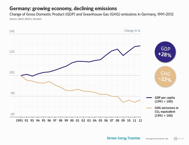 GDP vers greenhouse gas emissions in Germany