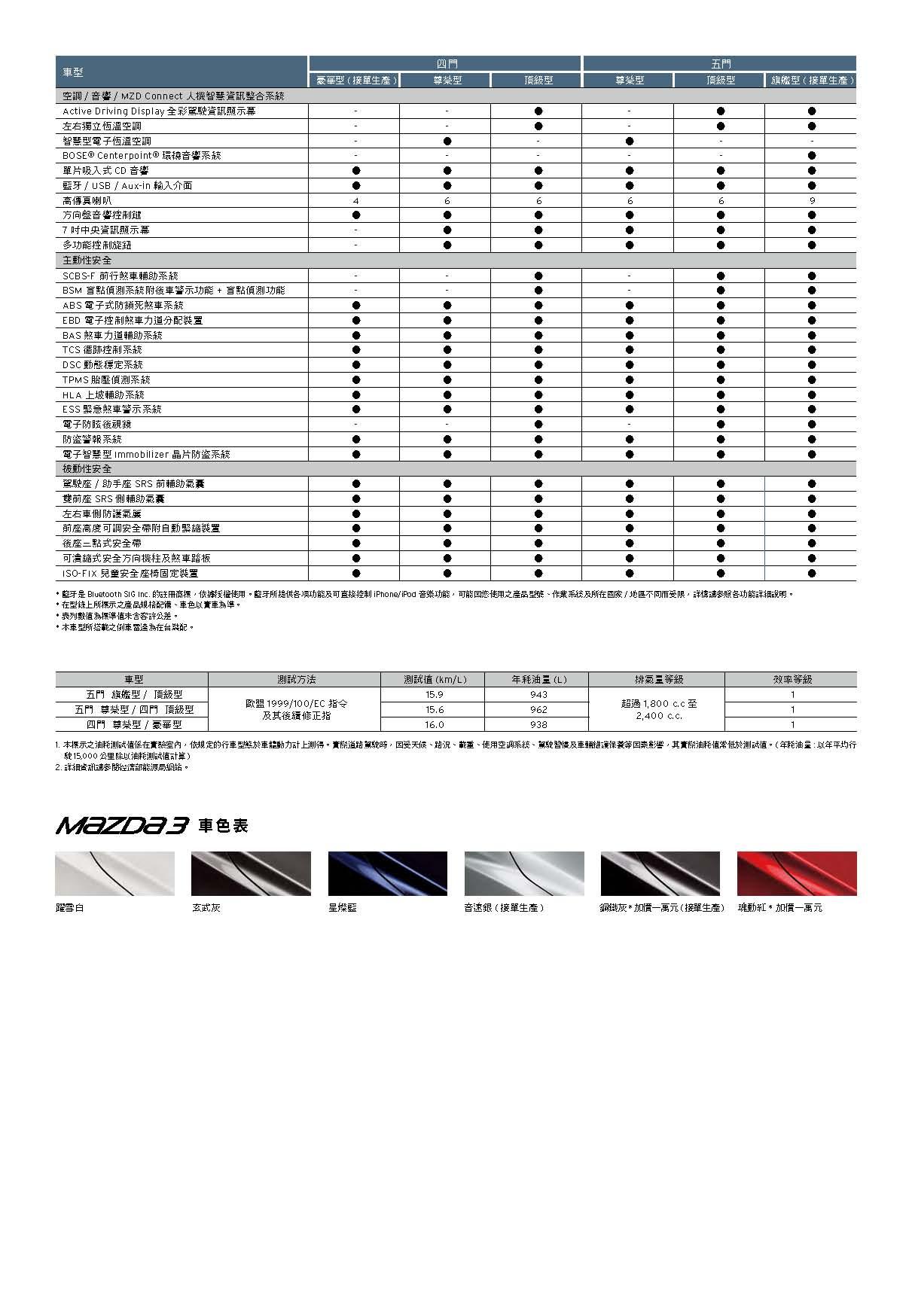 Mazda 3規配表_頁面_2