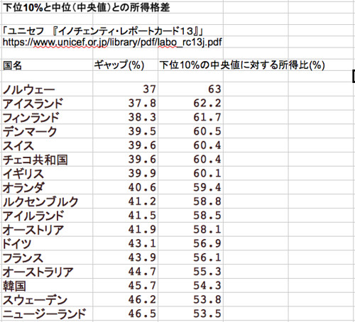 下位10%と中位(中央値)の所得格差(1/2)