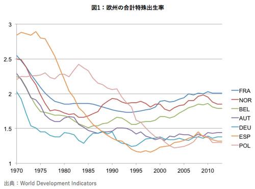 図1:欧州の合計特殊出生率