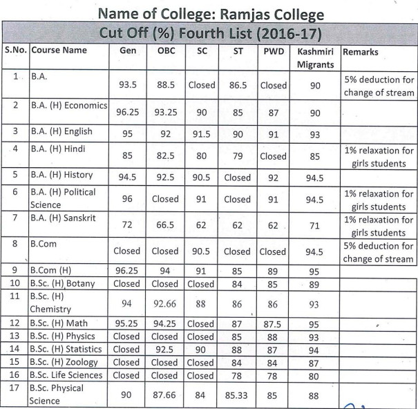 Ramjas College Fourth Cut off 2016