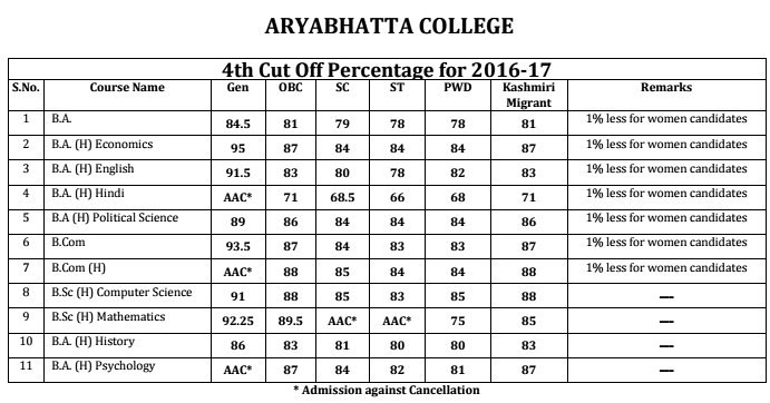 Aryabhatta College Fourth Cut Off 2016